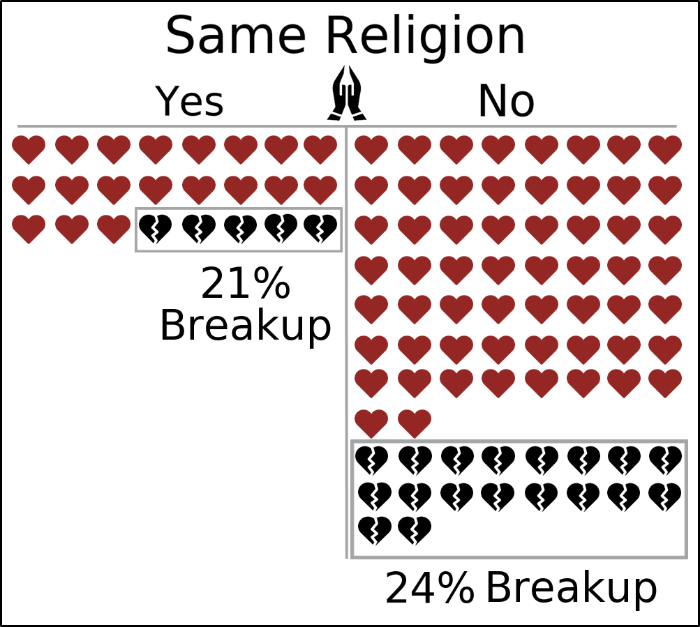 Uncovering The Forces Which Break Up Relationships